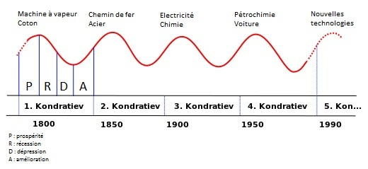 Cycles longs de Kondratiev